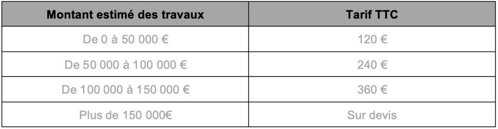 tarifs indicatifs en fonction du coûts des travaux